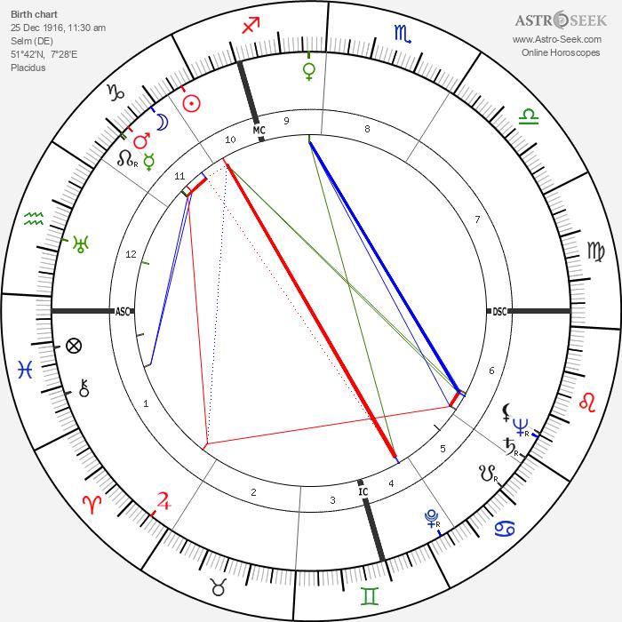 Gustav Schreiber - Astrology Natal Birth Chart