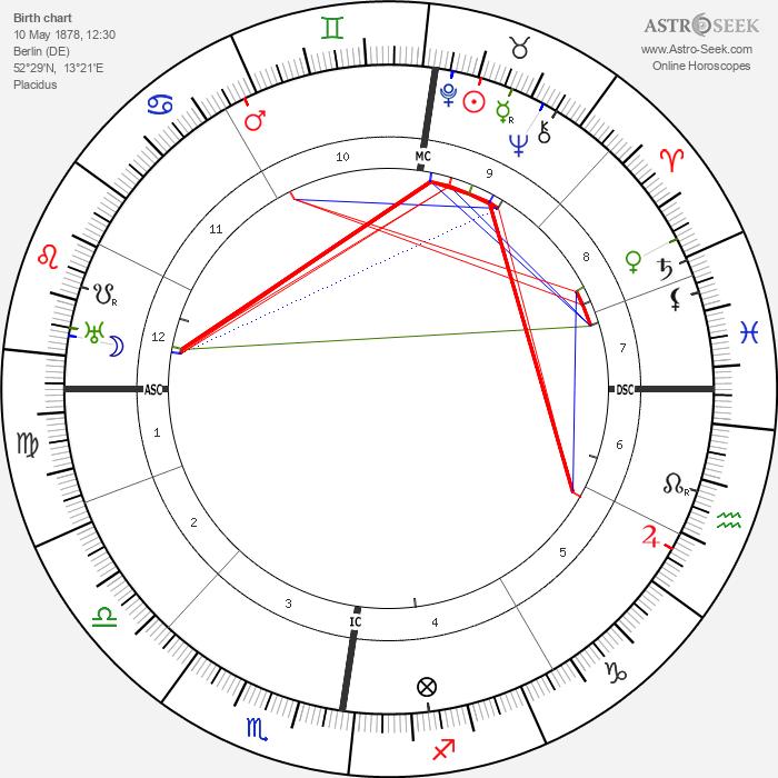 Gustav Stresemann - Astrology Natal Birth Chart