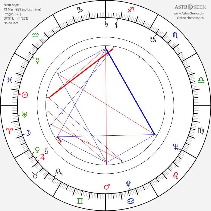 Gustav Voborník - Astrology Natal Birth Chart