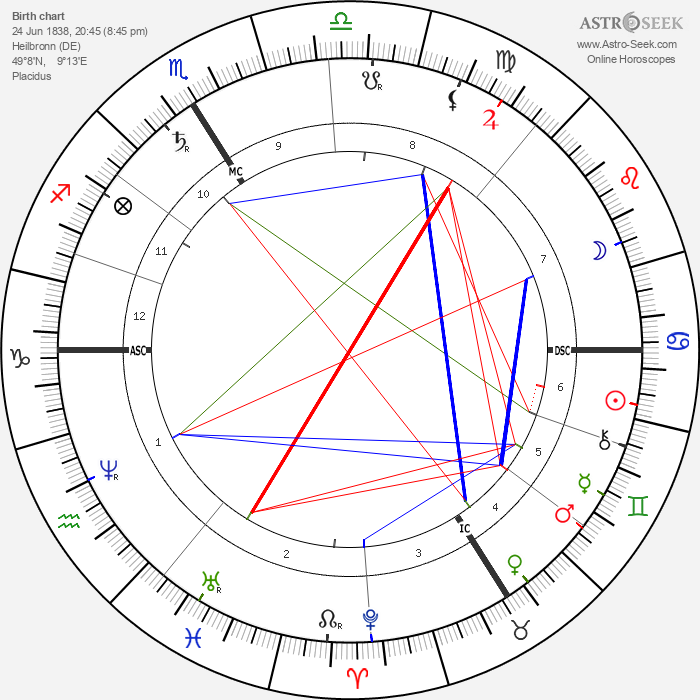 Gustav von Schmoller - Astrology Natal Birth Chart