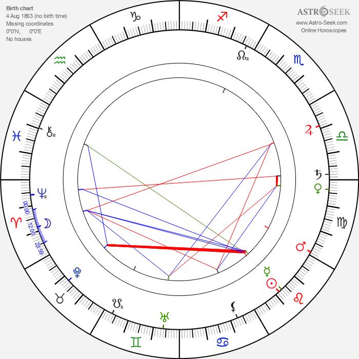 Gustav von Seyffertitz - Astrology Natal Birth Chart