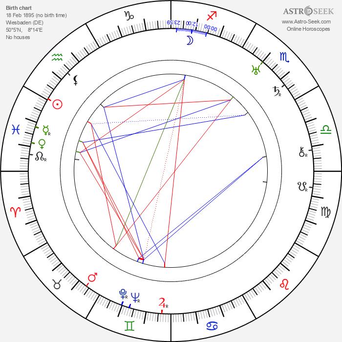 Gustav von Wangenheim - Astrology Natal Birth Chart
