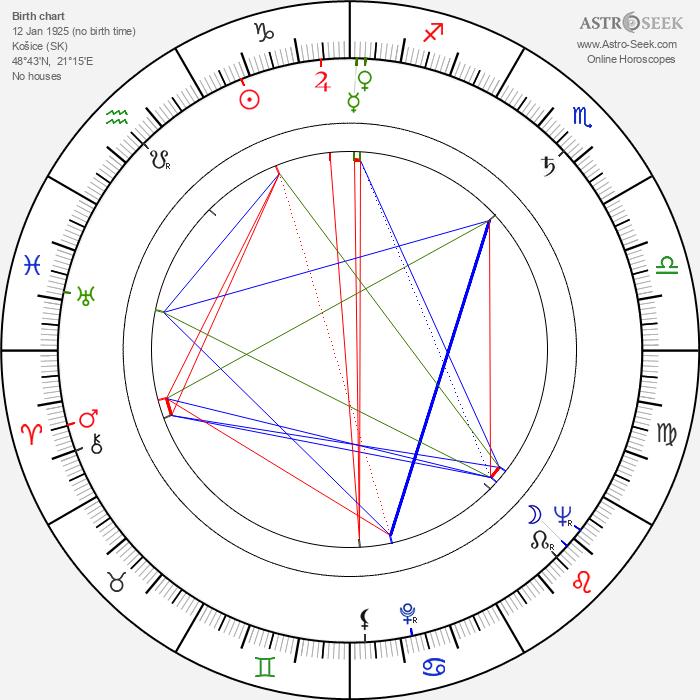 Gustav Vondráček - Astrology Natal Birth Chart