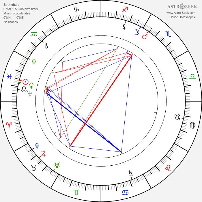Gustav Wied - Astrology Natal Birth Chart