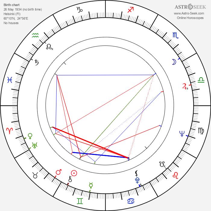 Gustav Wiklund - Astrology Natal Birth Chart