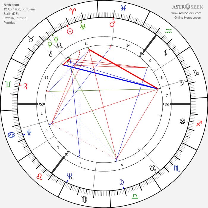 Gustave 'Bubi' Scholz - Astrology Natal Birth Chart