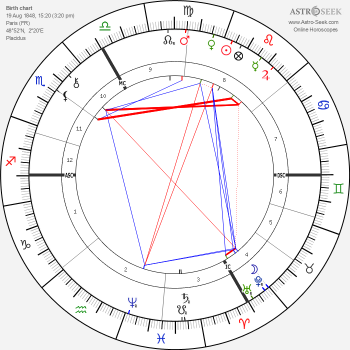Gustave Caillebotte - Astrology Natal Birth Chart