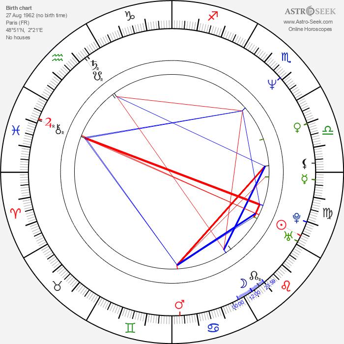 Gustave de Kervern - Astrology Natal Birth Chart
