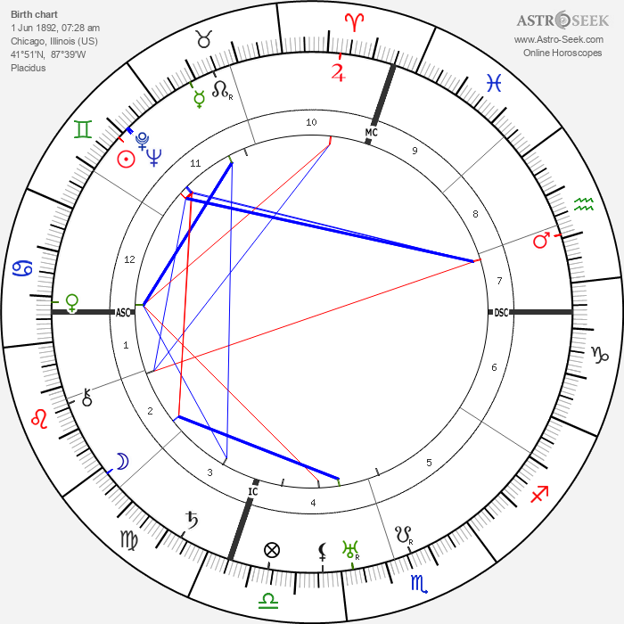 Gustave Eckstrom - Astrology Natal Birth Chart