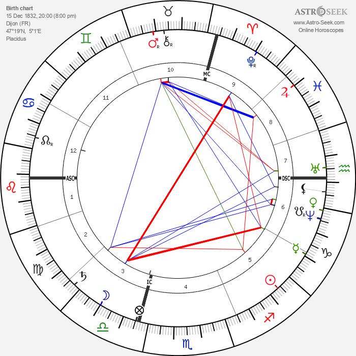 Gustave Eiffel - Astrology Natal Birth Chart