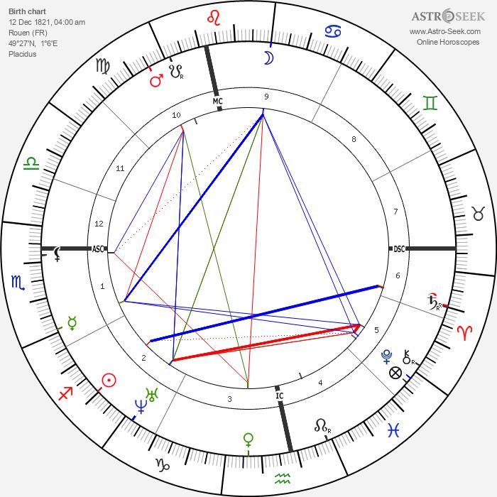 Gustave Flaubert - Astrology Natal Birth Chart