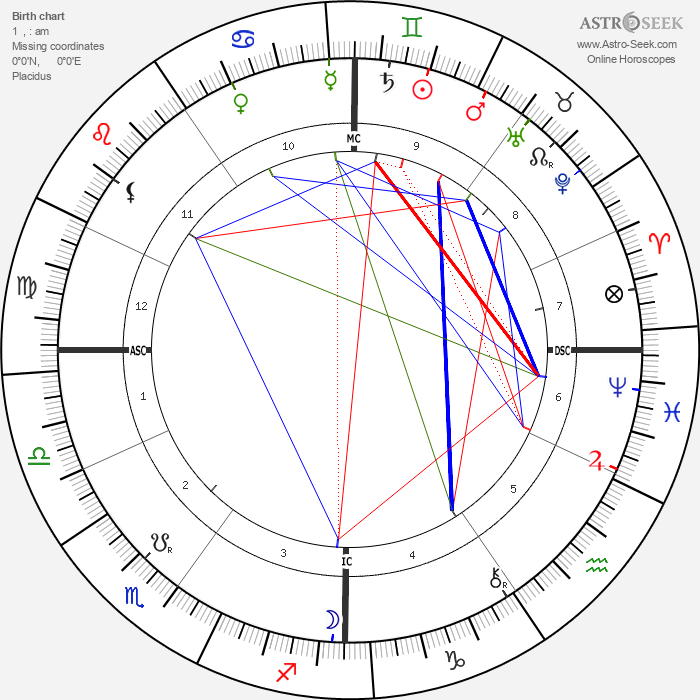 Gustave Geffroy - Astrology Natal Birth Chart