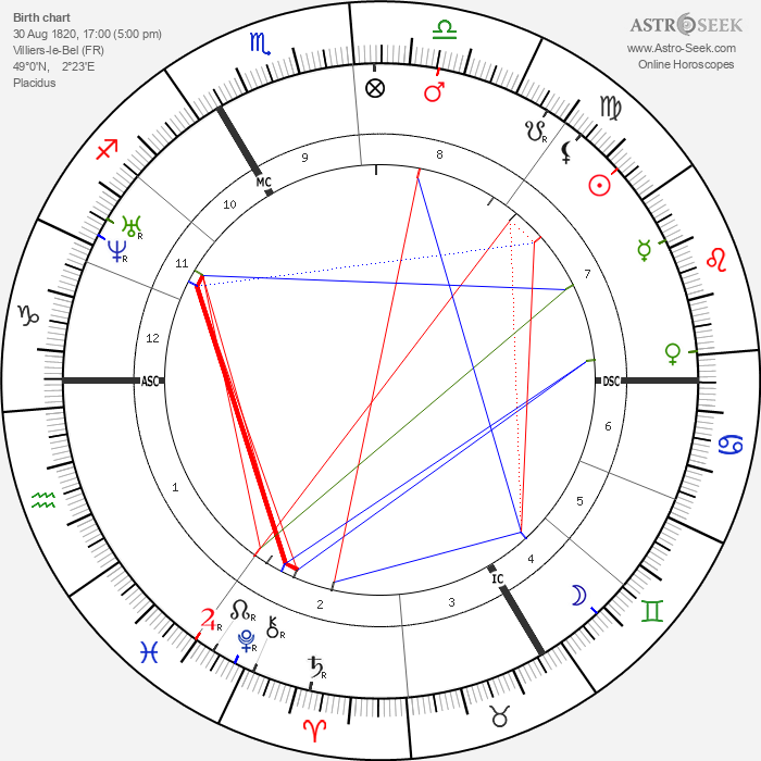 Gustave Le Gray - Astrology Natal Birth Chart