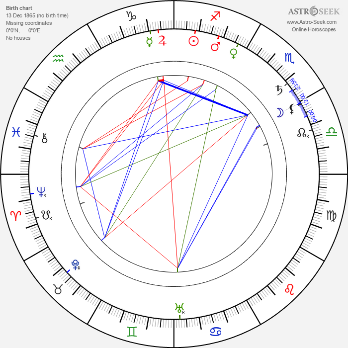 Gustave Luders - Astrology Natal Birth Chart
