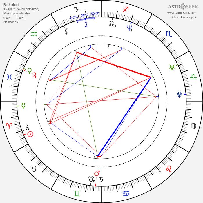 Gustavo Cárdenas Ávila - Astrology Natal Birth Chart