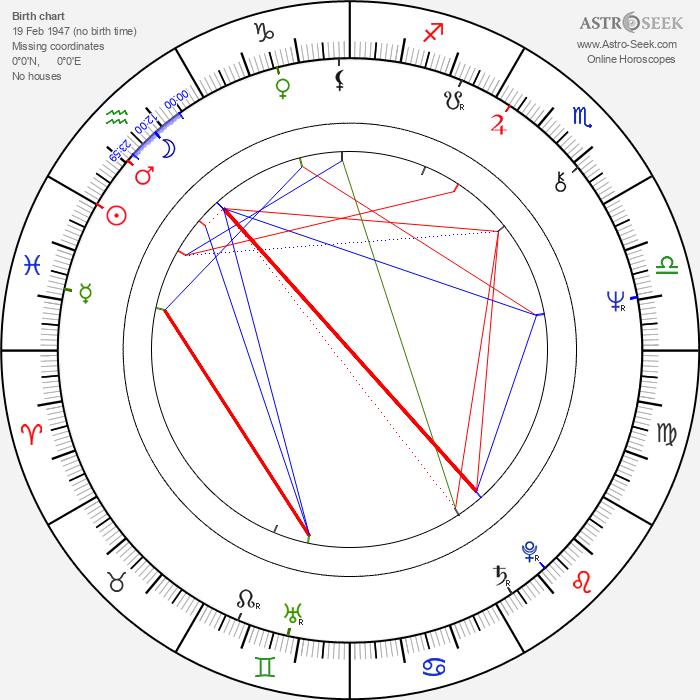 Gustavo Rodríguez - Astrology Natal Birth Chart