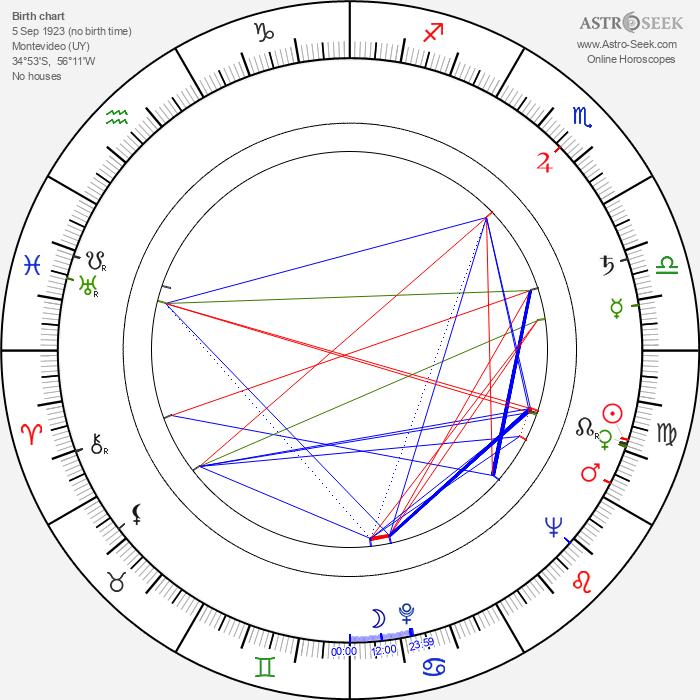 Gustavo Rojo - Astrology Natal Birth Chart