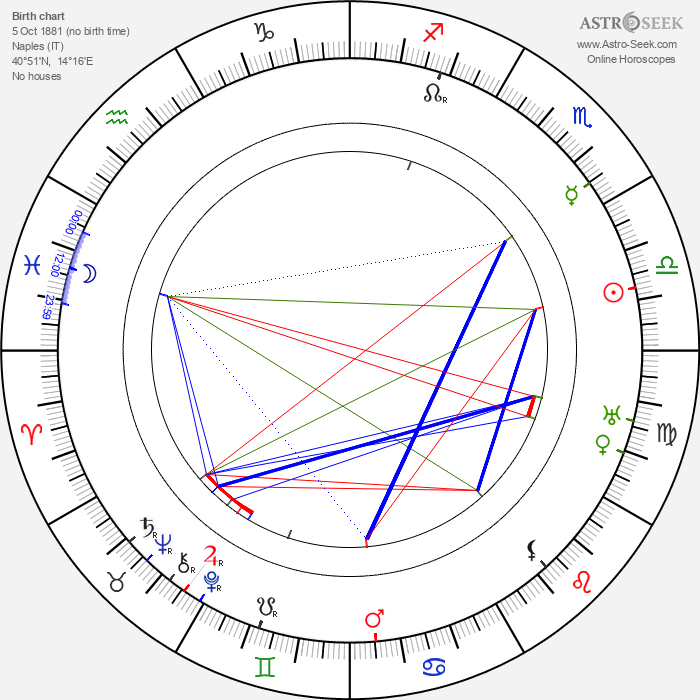 Gustavo Serena - Astrology Natal Birth Chart
