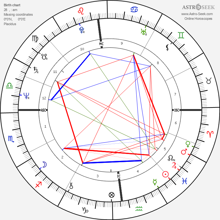 Gustavo Thoeni - Astrology Natal Birth Chart