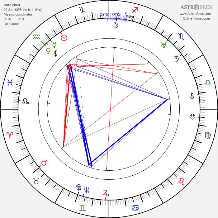 Gustaw Cybulski - Astrology Natal Birth Chart
