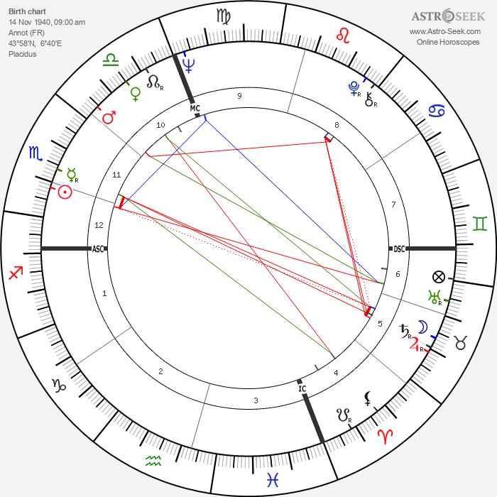 Guy Autran - Astrology Natal Birth Chart
