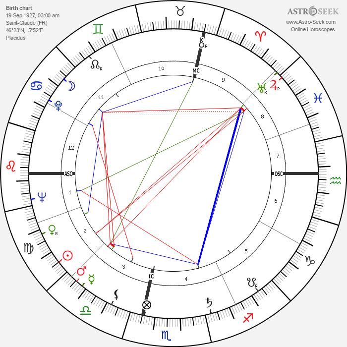Guy Bardone - Astrology Natal Birth Chart