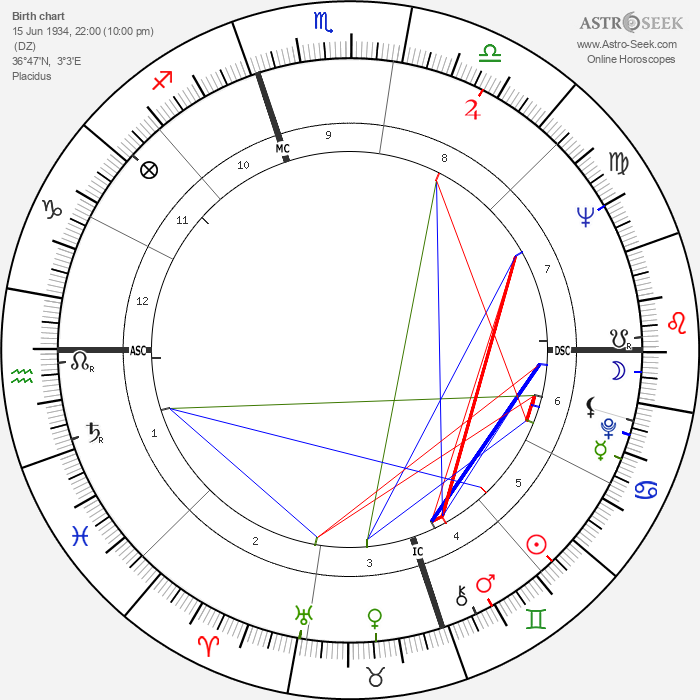 Guy Bedos - Astrology Natal Birth Chart