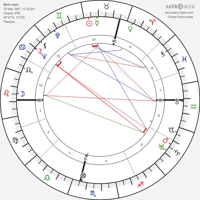 Guy Bernard - Astrology Natal Birth Chart