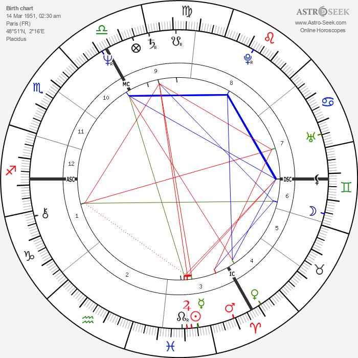 Guy Carcassonne - Astrology Natal Birth Chart
