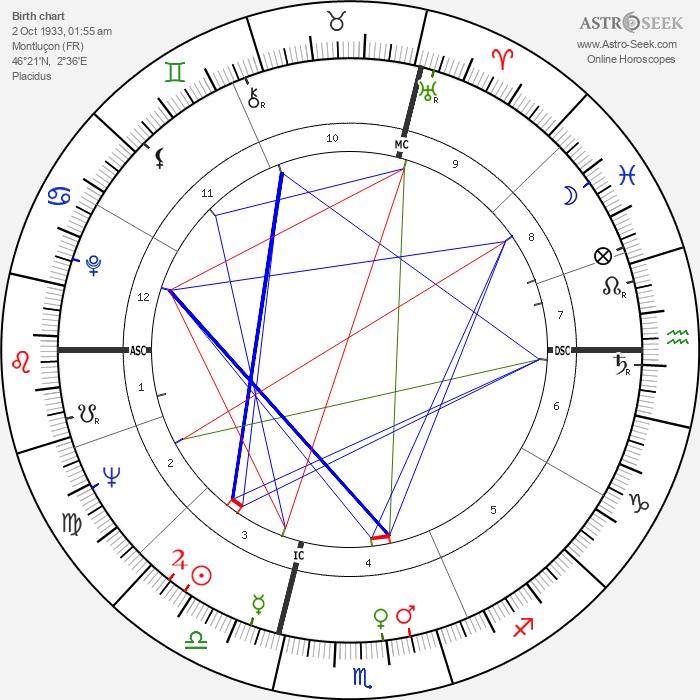 Guy Chauvet - Astrology Natal Birth Chart