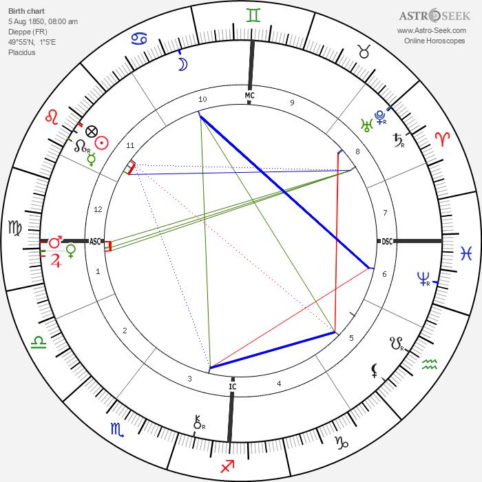Guy de Maupassant - Astrology Natal Birth Chart