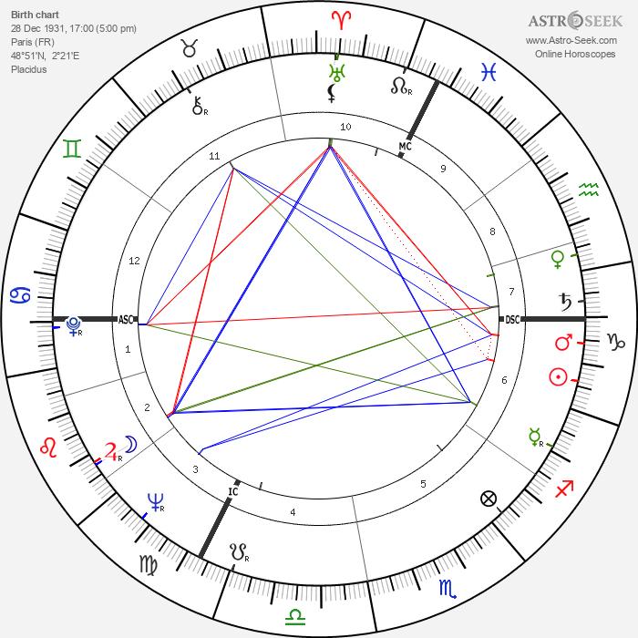 Guy Debord - Astrology Natal Birth Chart