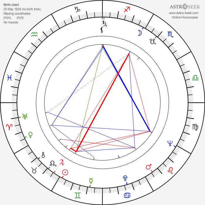 Guy Delorme - Astrology Natal Birth Chart