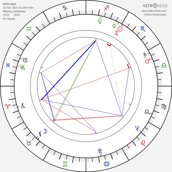 Guy Doleman - Astrology Natal Birth Chart