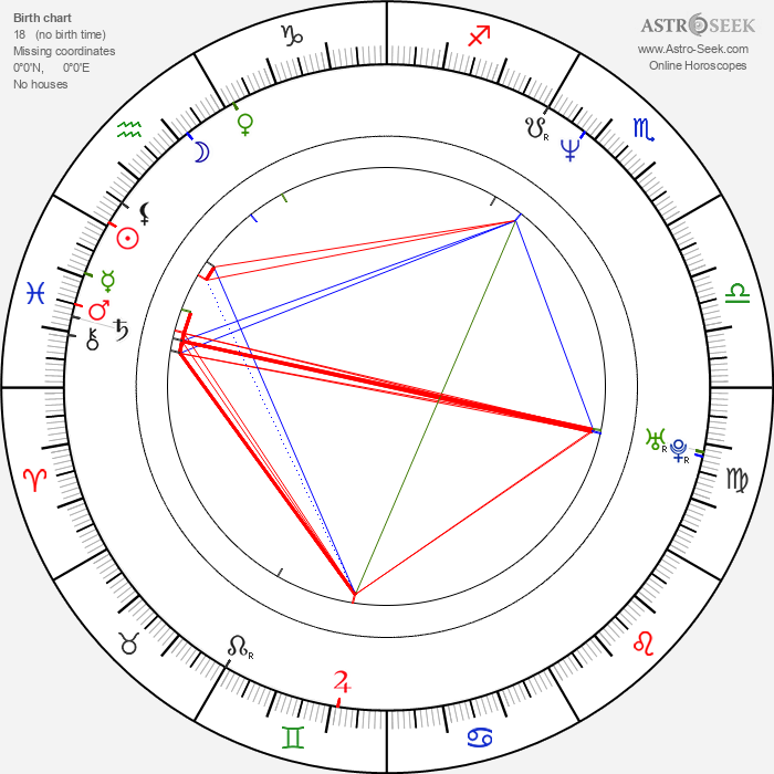 Guy Ferland - Astrology Natal Birth Chart