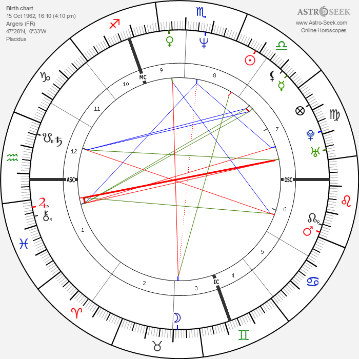 Guy Georges - Astrology Natal Birth Chart