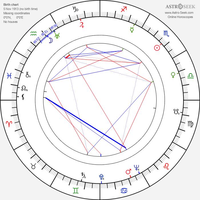 Guy Green - Astrology Natal Birth Chart