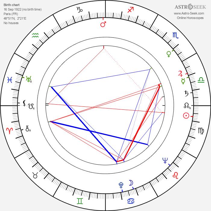Guy Hamilton - Astrology Natal Birth Chart