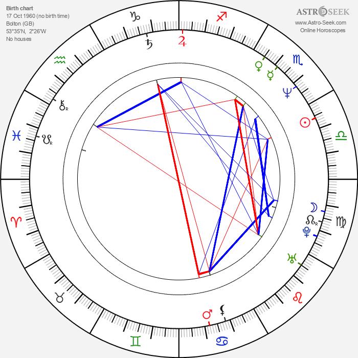 Guy Henry - Astrology Natal Birth Chart