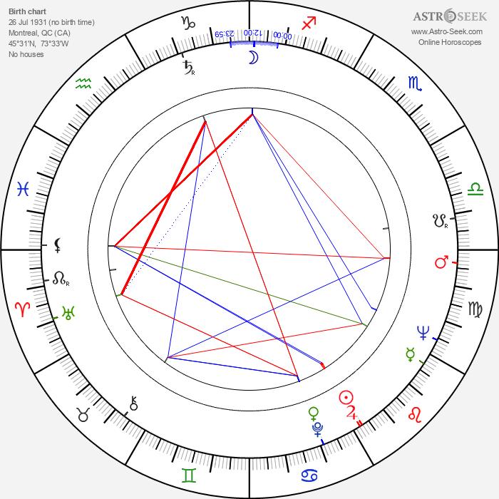 Guy L'Ecuyer - Astrology Natal Birth Chart