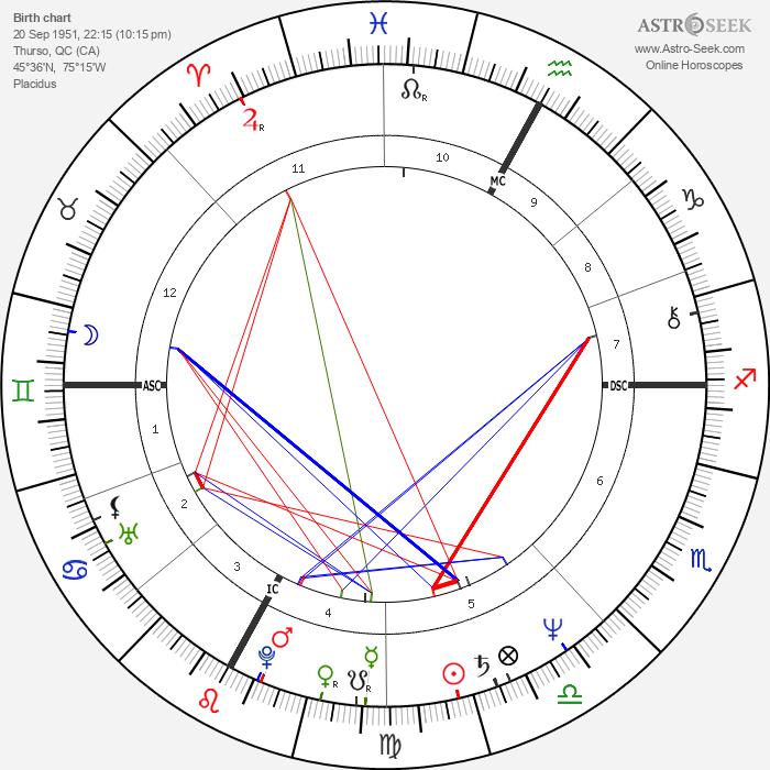 Guy Lafleur - Astrology Natal Birth Chart