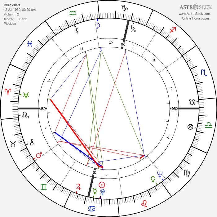 Guy Ligier - Astrology Natal Birth Chart