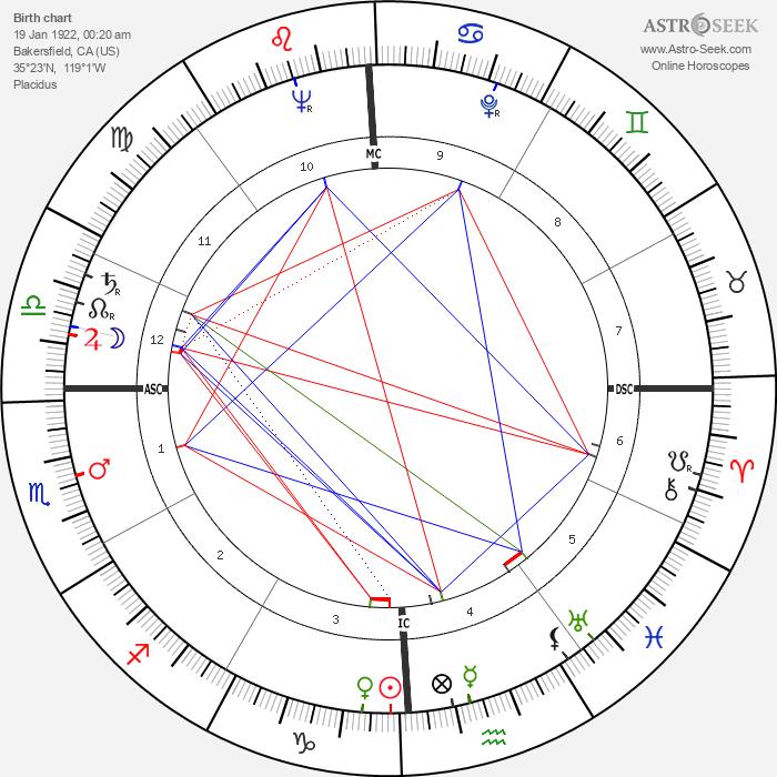 Guy Madison - Astrology Natal Birth Chart