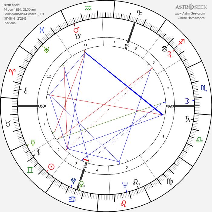 Guy Mairesse - Astrology Natal Birth Chart