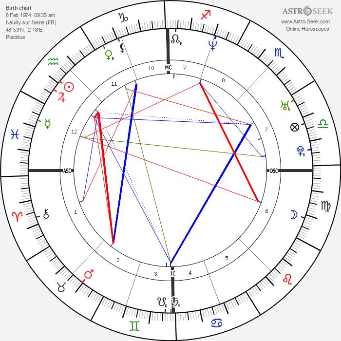 Guy-Manuel De Homem-Christo - Astrology Natal Birth Chart