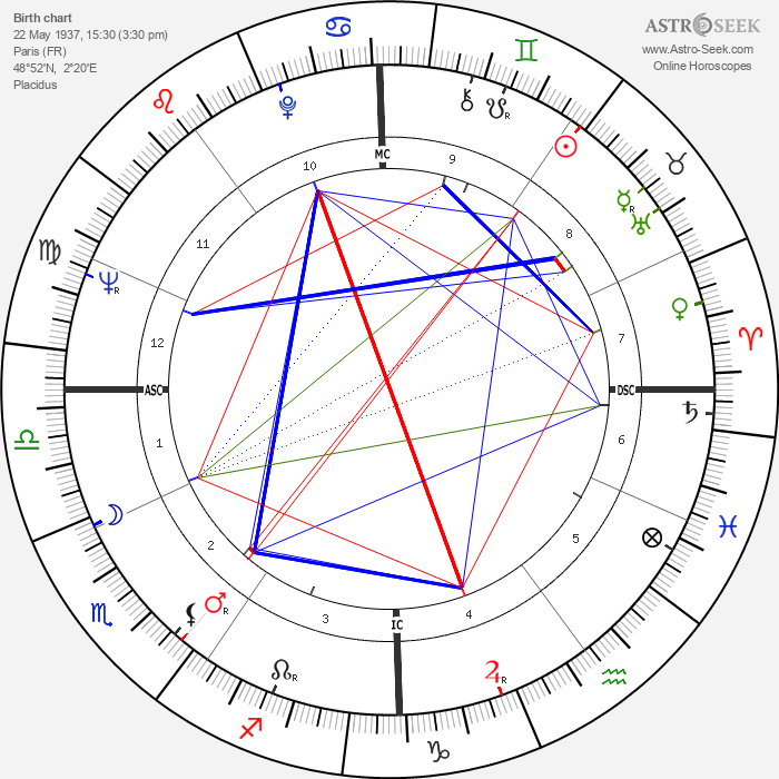 Guy Marchand - Astrology Natal Birth Chart