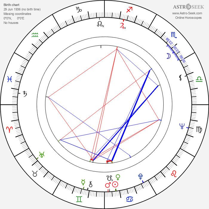 Guy McElwaine - Astrology Natal Birth Chart