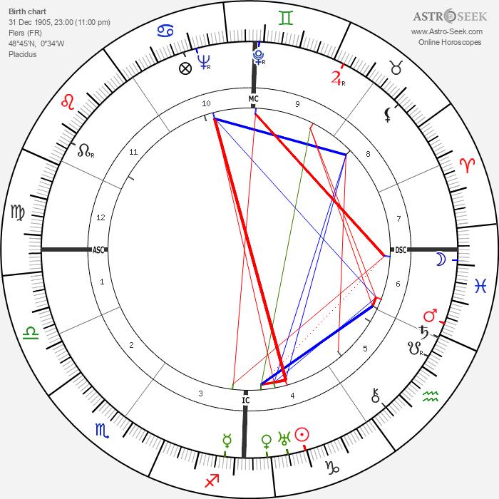 Guy Mollett - Astrology Natal Birth Chart