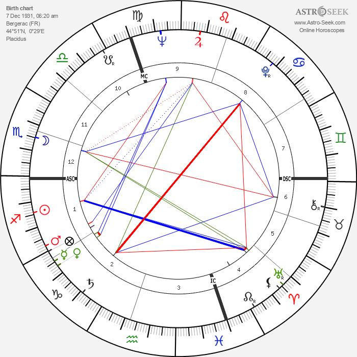 Guy Monnerot - Astrology Natal Birth Chart