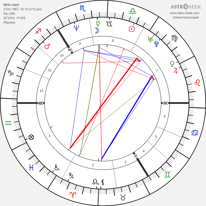 Guy Pearce - Astrology Natal Birth Chart